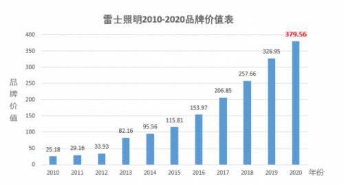 2020年雷士照明品牌价值379.56亿元,九年蝉联行业前茅