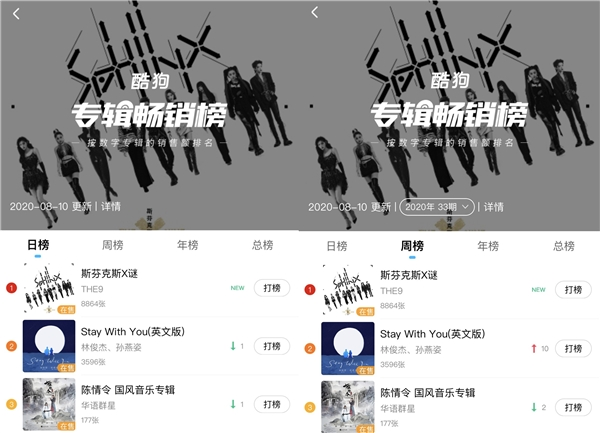 THE9首张EP开启正售 秒夺酷狗专辑畅销榜冠军