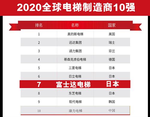 让科技成为第一驱动力,富士达电梯入选全球电梯制造商TOP10
