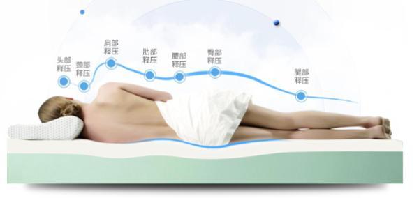 孩子床垫买什么材质好?眯狸床垫打造孩子睡眠舒适区