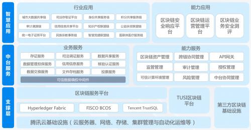 2020全球区块链创新发展大会落地赣州,腾讯安全领御助力江西数字经济发展