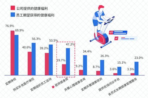 英派斯联合多机构发布国内首部《中国企业员工健康管理白皮书》