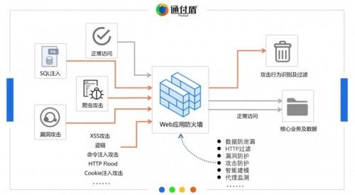 """中国网络安全能力图谱发布,通付盾在线业务安全""""入谱"""""""