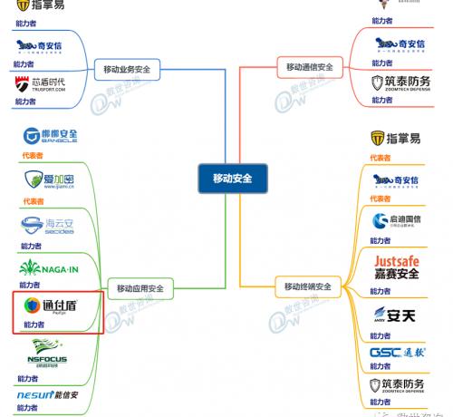 """中国网络安全能力图谱发布,通付盾移动安全与云安全""""入谱"""""""