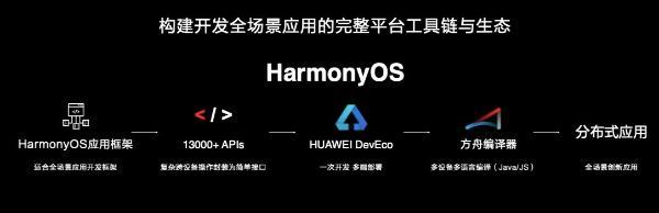 华为HarmonyOS再升级,创新体验与技术开源共同到来