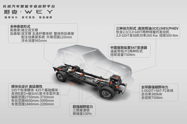 """""""去总化""""自我革新 长城汽车三大技术品牌合力共促全球化"""
