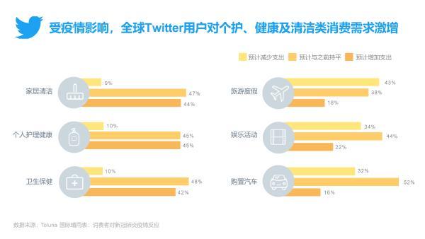 Twitter发布《全球移动电商研究报告3.0》助力跨境电商出海