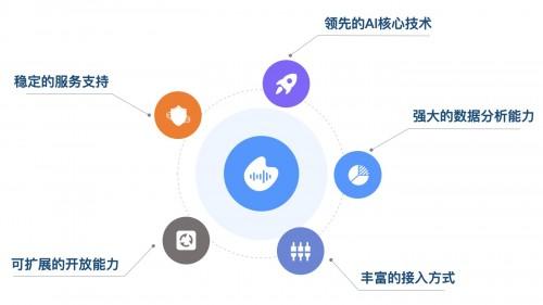 云知声 AI 开放平台上线:助力敏捷开发,赋能百业升级