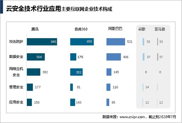 首份中国互联网云安全技术专利分析报告出炉:腾讯申请量第一