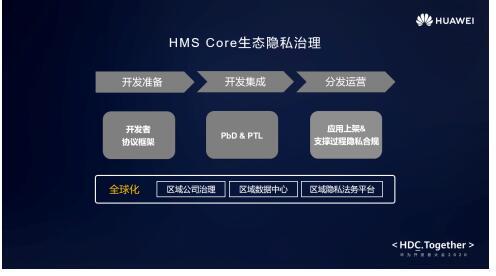 隐私无价,科技有道----华为HMS全方位构建全球隐私安全治理能力