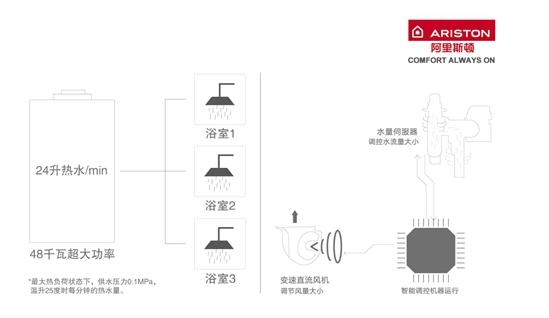 热水器界的大户人家:阿里斯顿HSL有容系列燃热热水器为家而来