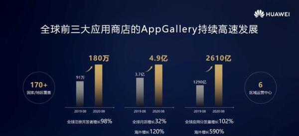 华为应用市场:携手共建全场景数字商品分发生态