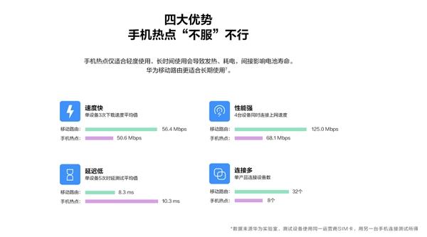 全面提升移动办公生产力,华为首款NFC一碰连网移动路由上市