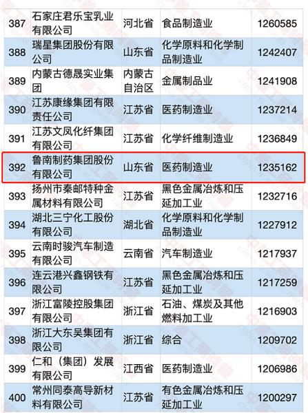 鲁南制药上榜2020中国制造业民营企业500强