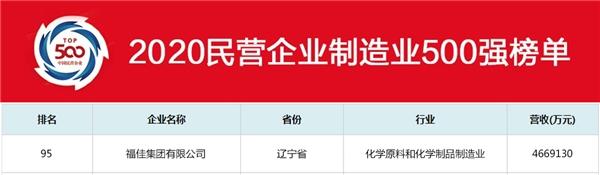 2020中国民营企业500强发布 福佳集团位列173位