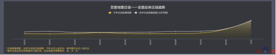 黄金周首日出行火爆,百度地图数据显示广东、江苏为人口迁徙大省