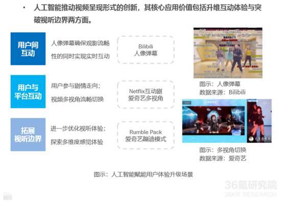 36氪研究院发布《2020技术赋能娱乐视频用户体验升级研究报告》,爱奇艺、奈飞抢跑技术布局