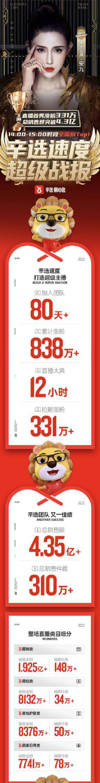销售额高达4.35亿 辛有志团队海归主播安九首播告捷