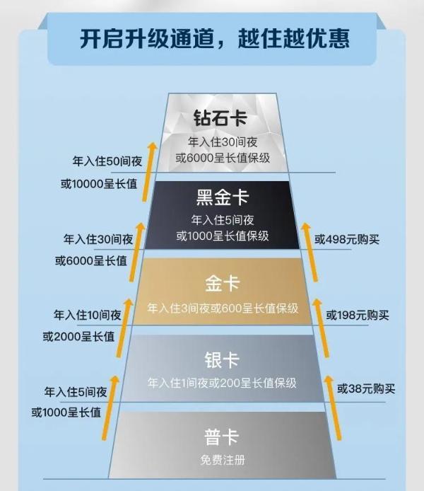 东呈会员体系全面升级,深耕会员数字化营销