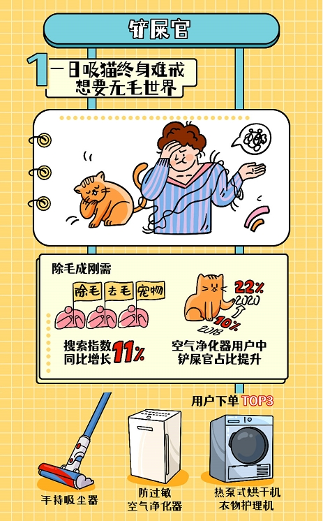 京东答案之书:除毛搜索指数同比增长11%,宠物消费成刚需