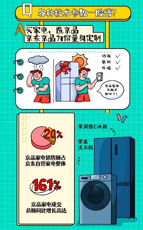 京东11.11答案之书:家电迎定制新时代,京品家电成交额同比增长161%