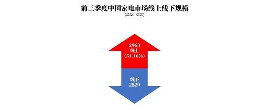 工信部权威报告:家电市场三季度复苏,京东近三成份额领跑全渠道