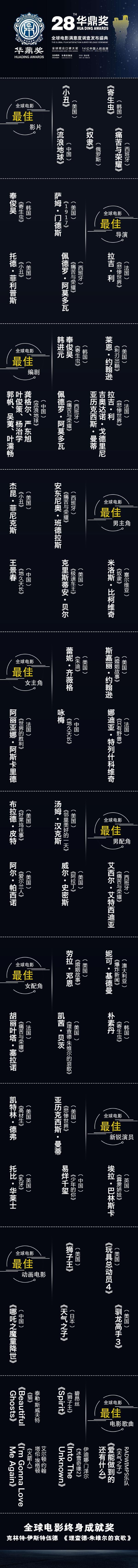 第28届华鼎奖提名揭晓,《复联4》获全球电影满意度第一,五国影片角逐最佳