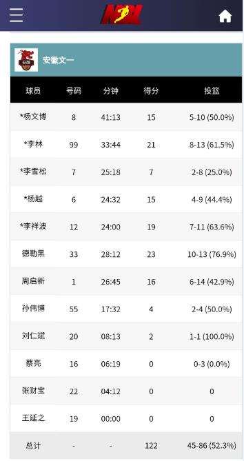 安徽文一地产队险胜武汉连续第6个赛季开门红 最后71秒10-1超强攻击波