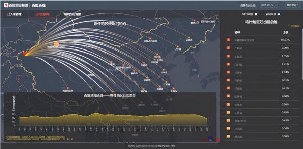 百度地图迁徙大数据:喀什地区近九成人口流动来自新疆维吾尔自治区内