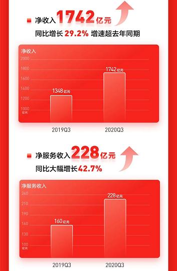 京东发布Q3财报 时尚居家业务立足服务推动消费升级
