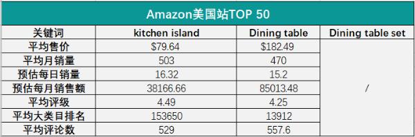 厨房家具市场需求暴涨!冠通分销挖掘爆款服务跨境企业再成长