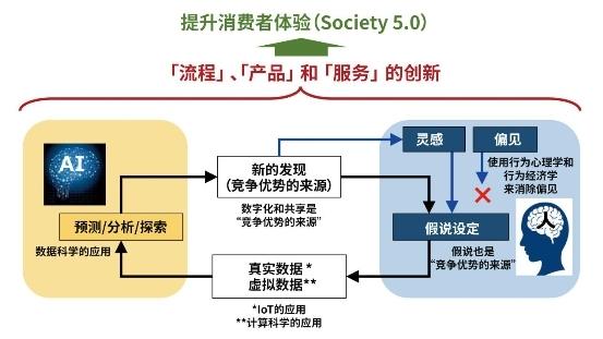 """横滨橡胶 通过""""人与AI的融合""""概念构想人工智能的应用"""