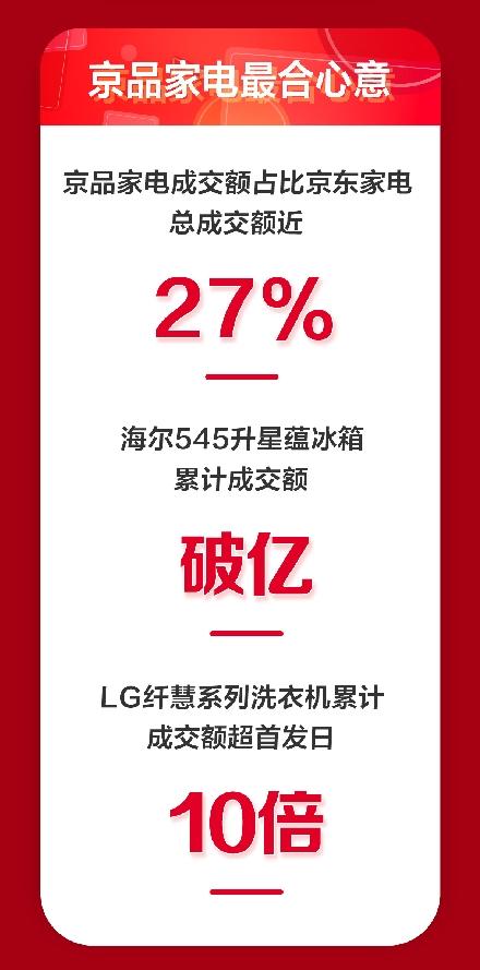 京品家电11.11迎来巅峰增长,成交额占比整体近27%