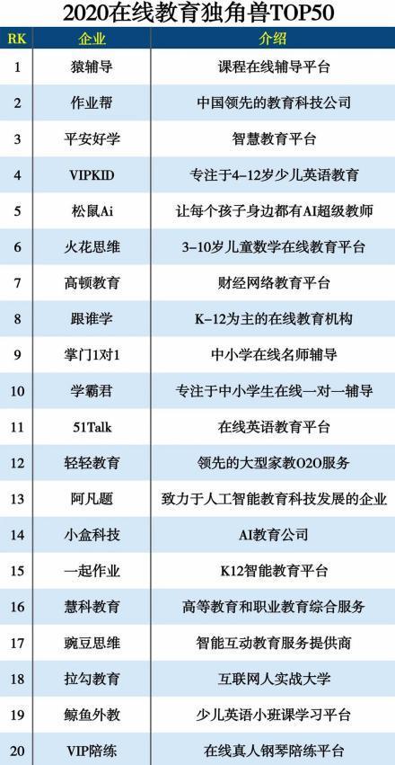 """轻轻教育入选""""2020在线教育独角兽TOP50"""" 助力行业发展实现教育公平"""