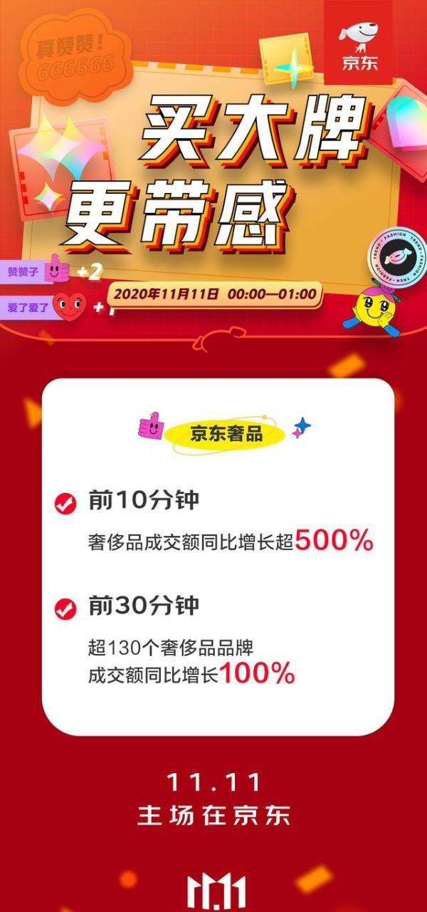 超130个奢侈品牌成交额同比增长100%!京东11.11巅峰引爆消费热情