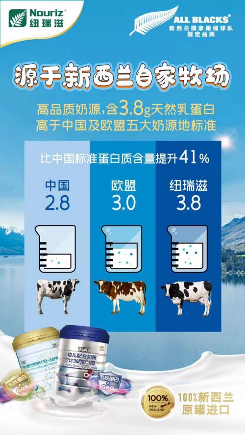 新西兰纽瑞滋发布11.11数据:全品类爆发,乳铁奶粉增长超300%
