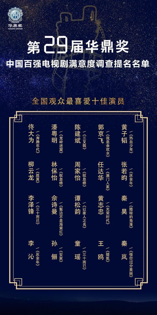 第29届华鼎奖观众踊跃投票 七、张若昀暂时排在观众最喜爱的十大演员的前列