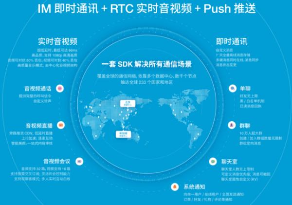 30万款App背后的支持 融云的全球化通信之旅