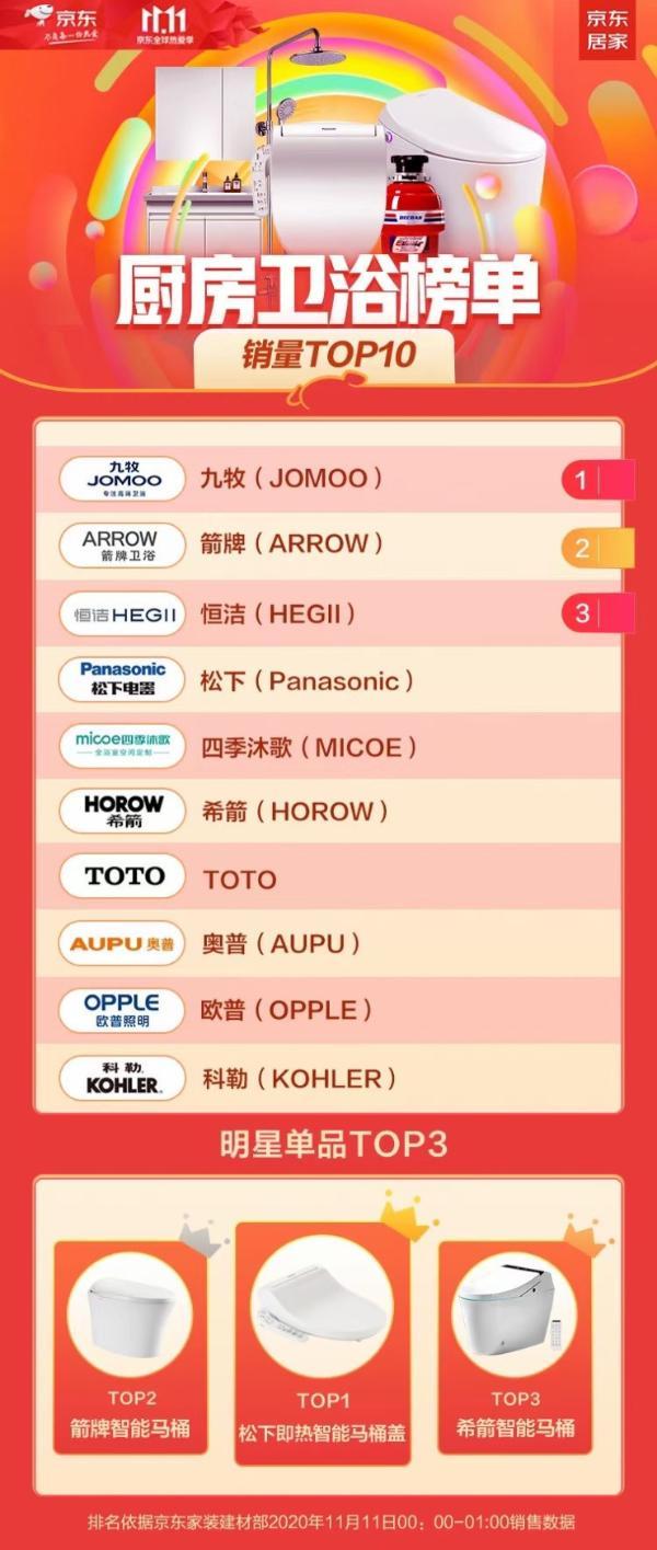 京东11.11卫浴品牌榜出炉!智能马桶霸榜明星单品