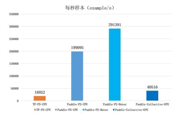 飞桨推出异构参数服务器架构,异构硬件高效组合,训练速度提升65%以上