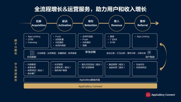 华为应用市场AppGallery Connect携手游戏开发者,共赢全场景智慧未来