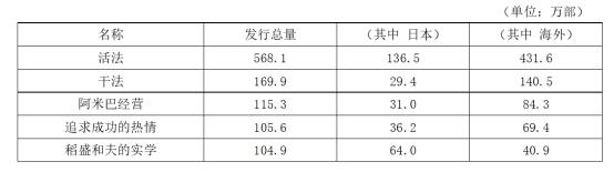 京瓷名誉会长稻盛和夫执笔书籍累计发行数量突破2000万部