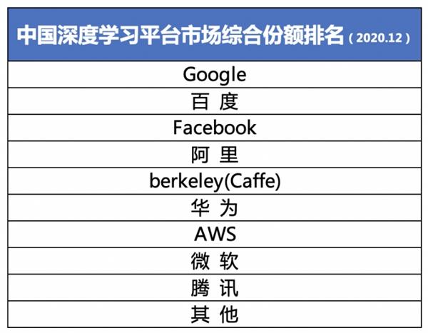 份额第二! IDC最新报告百度飞桨成中国深度学习市场最大亮点