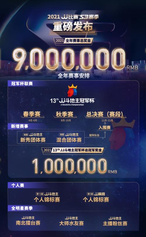 官宣:JJ斗地主冠军杯升级!2021年JJ比赛S3赛季总奖金900万
