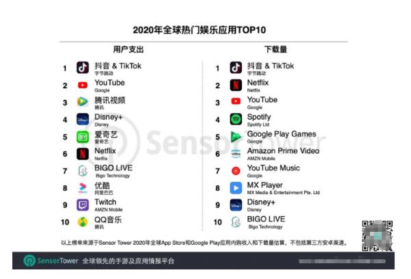 2020年全球娱乐应用榜,BIGO营收下载双榜前十
