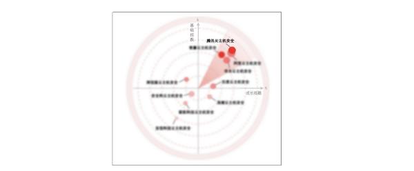 2020年中国云主机安全市场报告出炉,腾讯云综合排名第一
