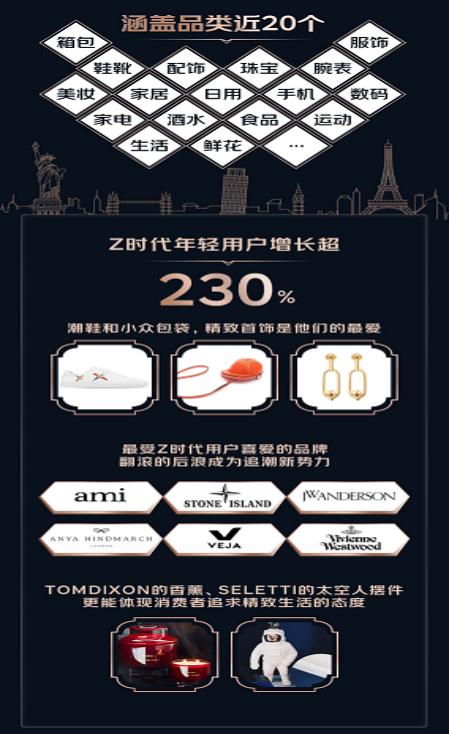 1600家超级大牌汇聚 日均成交额翻20倍!京东奢品节再现国民惊人消费力