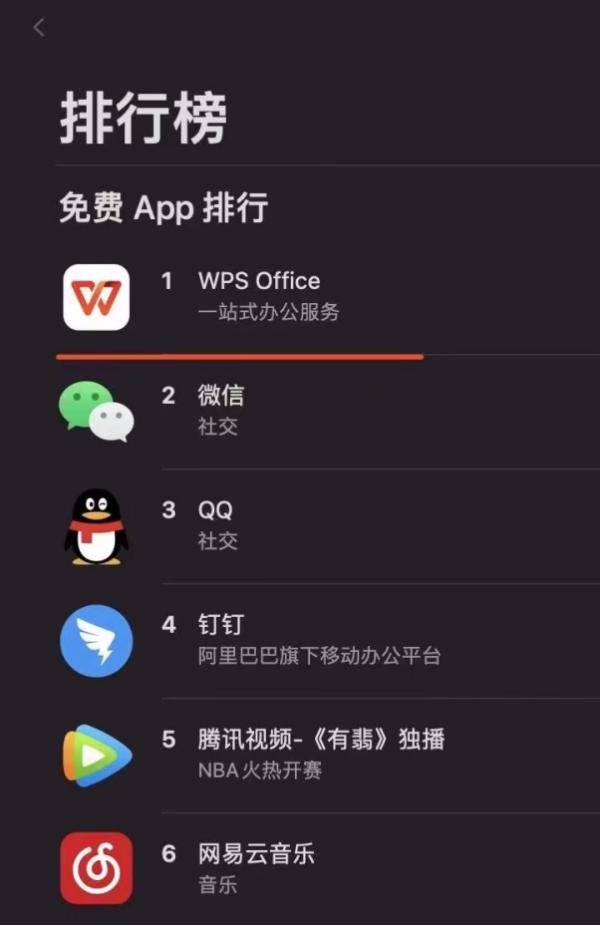 WPS夺魁2020年度高效办公App排行榜