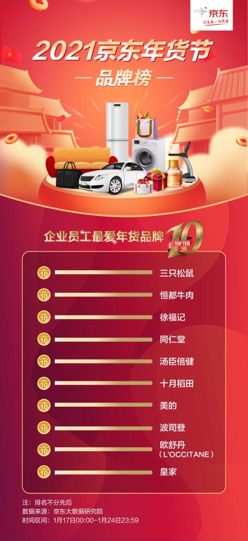 """JD COM""""2021春节消费趋势奖"""":公司的年货告别了传统的""""米粉油"""" 越来越个性化"""