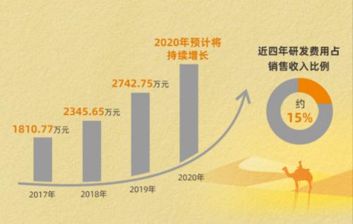 行稳致远,进而有为——鼎阳科技2020年度报告